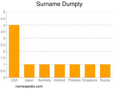 Surname Dumpty