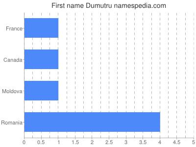 Given name Dumutru