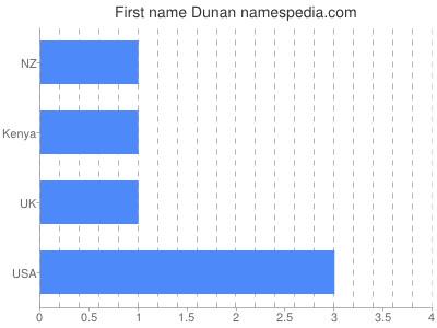 Given name Dunan