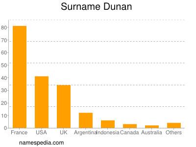 Surname Dunan