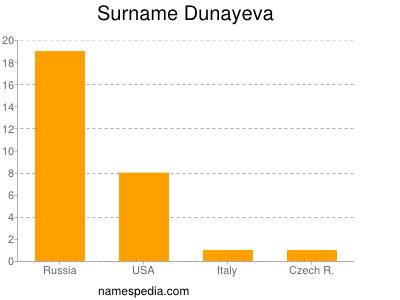 Familiennamen Dunayeva