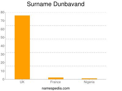 Surname Dunbavand