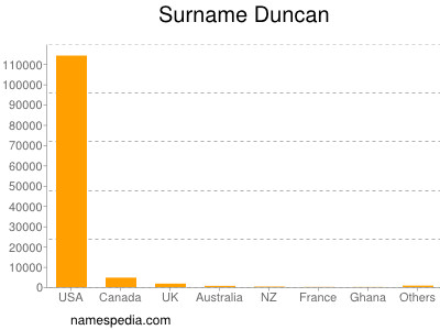 Surname Duncan