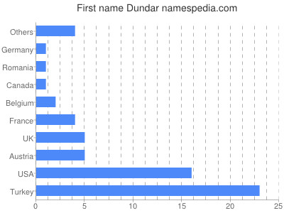 Given name Dundar