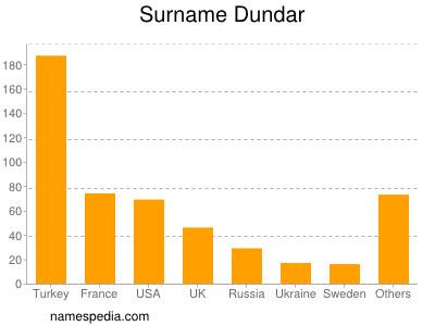 Surname Dundar