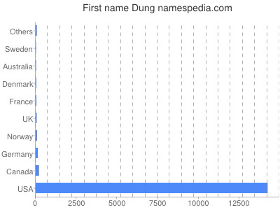 Given name Dung