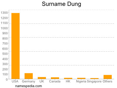 Surname Dung