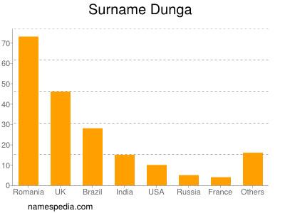 Surname Dunga