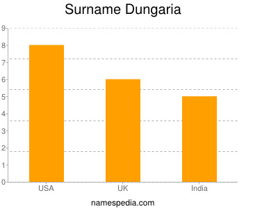 Surname Dungaria