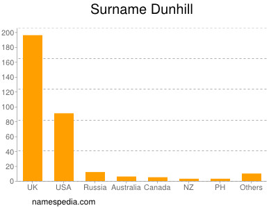 Surname Dunhill