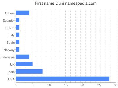 Given name Duni