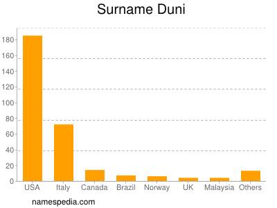 Surname Duni