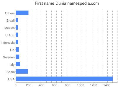 Given name Dunia