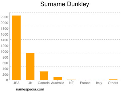 Surname Dunkley