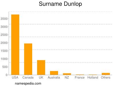 Surname Dunlop