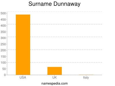 Surname Dunnaway
