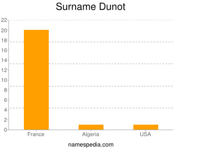 Surname Dunot