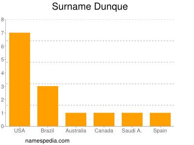 Surname Dunque