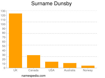 Surname Dunsby