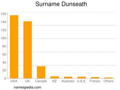 Familiennamen Dunseath