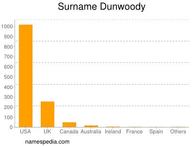 Surname Dunwoody