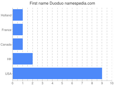 Given name Duoduo