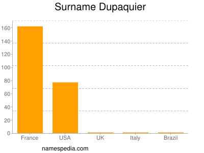 Surname Dupaquier