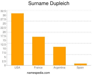 Familiennamen Dupleich