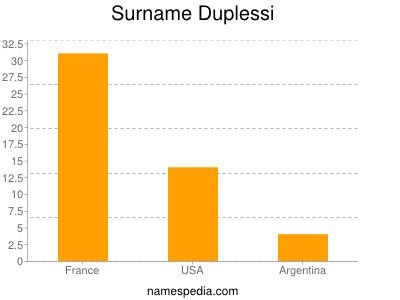 Surname Duplessi
