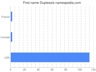 Given name Duplessis