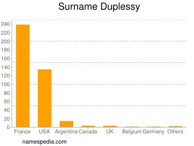 Surname Duplessy