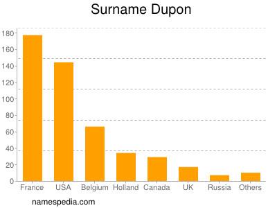 Surname Dupon