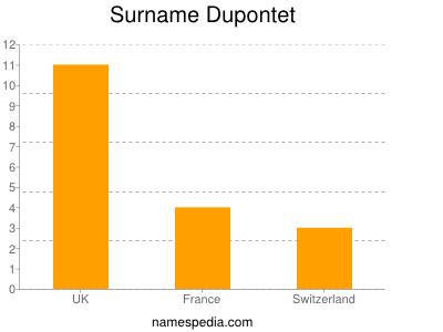 Surname Dupontet