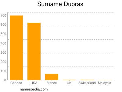 Surname Dupras
