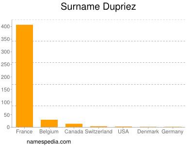 Surname Dupriez