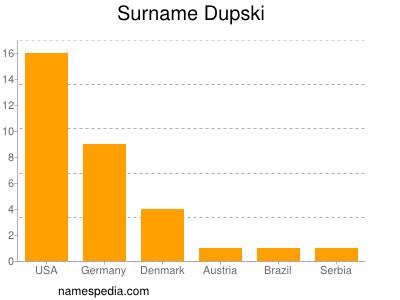 Surname Dupski
