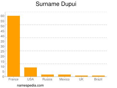 Surname Dupui