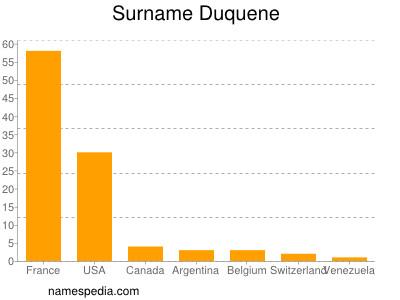 Surname Duquene