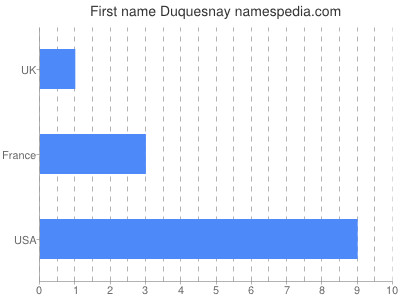 Given name Duquesnay