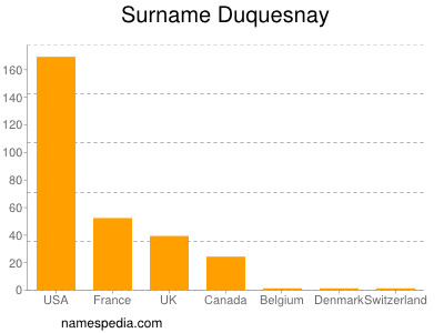 Surname Duquesnay
