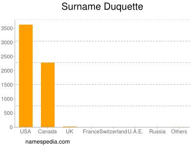 Surname Duquette