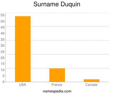 Surname Duquin
