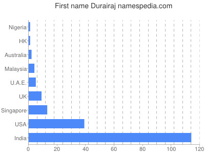 Given name Durairaj