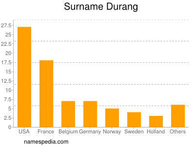 Surname Durang