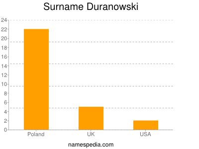 Surname Duranowski