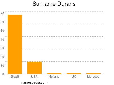 Surname Durans