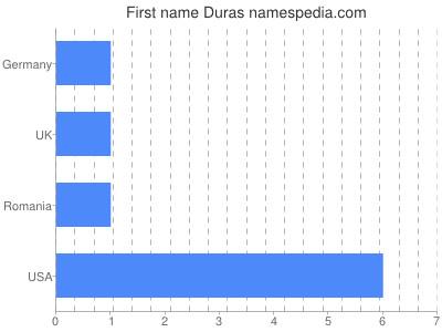 Given name Duras