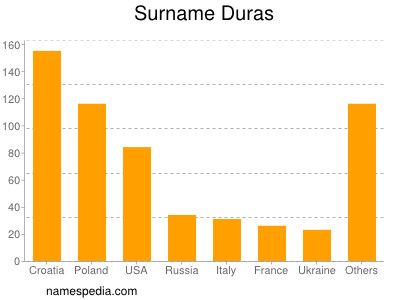 Surname Duras