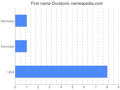 Given name Duratovic