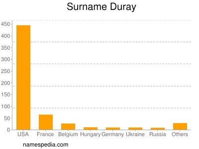 Surname Duray